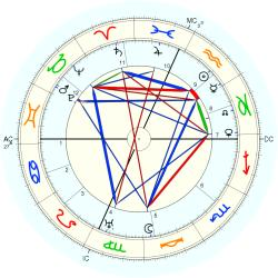 Willard Straight - natal chart (Placidus)