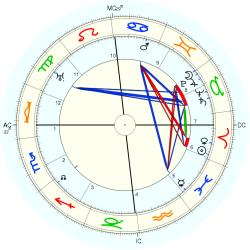 Emmy Noether - natal chart (Placidus)