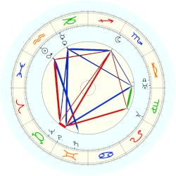 Sinclair Lewis - natal chart (noon, no houses)