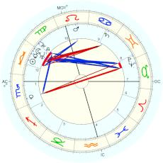 Niels Bohr : rectified by Starkman, based on 10 am - natal chart (Placidus)