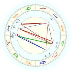 Michael K. Powell - natal chart (noon, no houses)