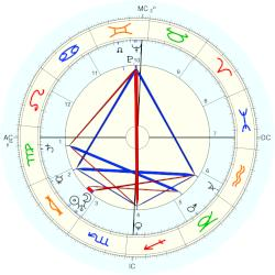 Dwight D. Eisenhower - natal chart (Placidus)