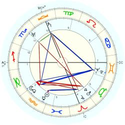 Dollie Lee Butler - natal chart (Placidus)