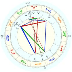 Ivy Goldstein Jacobson - natal chart (Placidus)