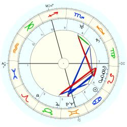 William Dieterle - natal chart (Placidus)