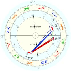 Marie Peary - natal chart (Placidus)