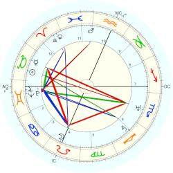 Martha Graham - natal chart (Placidus)