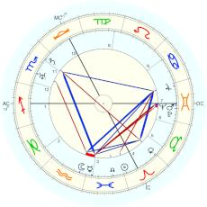 Dane Rudhyar : corrected by Rudhyar himself - natal chart (Placidus)