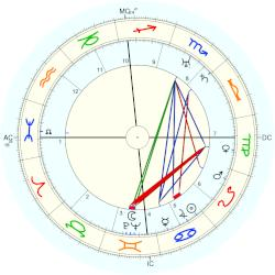 Richard Dix - natal chart (Placidus)