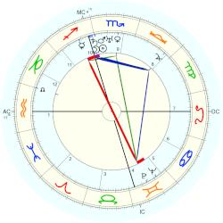 Lucky Luciano - natal chart (Placidus)