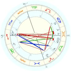 Eduardo De Filippo : From biography - natal chart (Placidus)