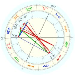 Lord Louis Mountbatten - natal chart (Placidus)