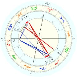 George Antheil - natal chart (Placidus)