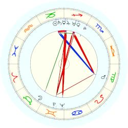 Robert Koernig - natal chart (noon, no houses)