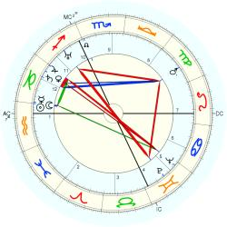 Out of Body 3956 - natal chart (Placidus)