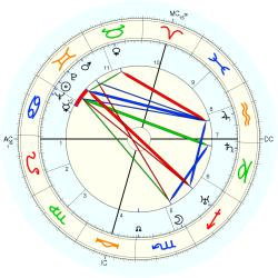 Louis Alter - natal chart (Placidus)