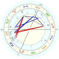 Richard Rodgers - natal chart (Placidus)
