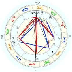 Medical: Cancer 4092 - natal chart (Placidus)