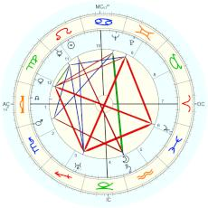 Ralph Bunche : Rectified by Isaac Starkman - natal chart (Placidus)