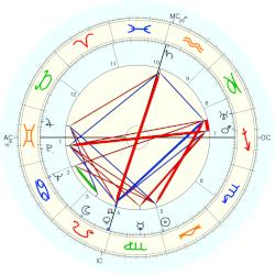 Howard Hughes - natal chart (Placidus)