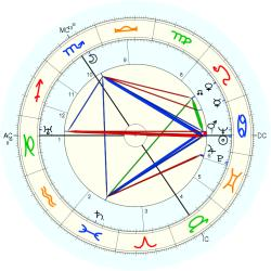 Infant Mortality 4289 - natal chart (Placidus)