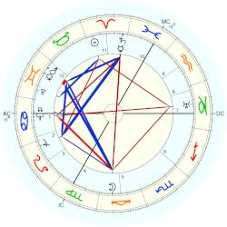 Medical: Cancer 4418 - natal chart (Placidus)