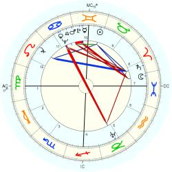 James Crenshaw - natal chart (Placidus)