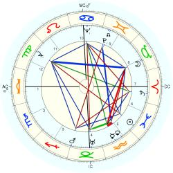 August William Derleth - natal chart (Placidus)