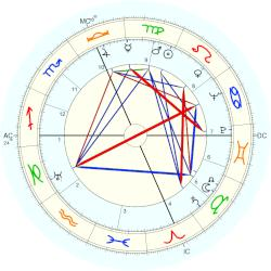Mother Teresa - natal chart (Placidus)