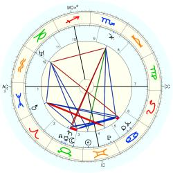 Vincent Price - natal chart (Placidus)