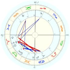 Glenn Seaborg : Rectified by Isaac Starkman - natal chart (Placidus)