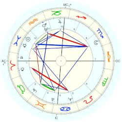 Jim Backus - natal chart (Placidus)