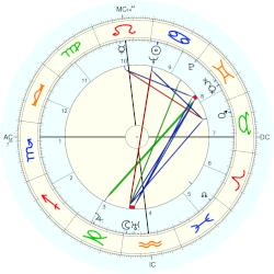 Red Skelton - natal chart (Placidus)