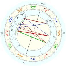 Willem Koppejan : rectified by himself, reported by his wife to Taeger - natal chart (Placidus)