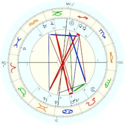 Willy Brandt - natal chart (Placidus)