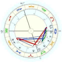 Out of Body 4842 - natal chart (Placidus)