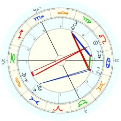 Clerical 4862 - natal chart (Placidus)