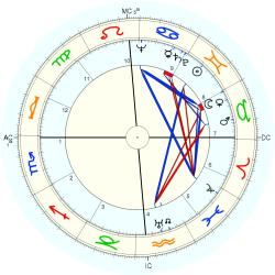 Family General 4923 - natal chart (Placidus)
