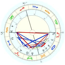 Overweight 4977 - natal chart (Placidus)