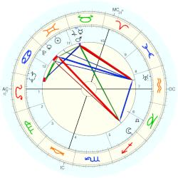 Neville Heath - natal chart (Placidus)