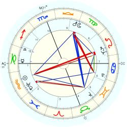 Clerical 5118 - natal chart (Placidus)