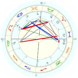 Betty Ford - natal chart (Placidus)