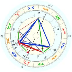 Evelle Younger - natal chart (Placidus)