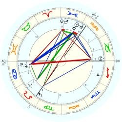 A. Nelson Page - natal chart (Placidus)