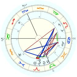 Family General 5221 - natal chart (Placidus)