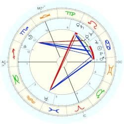 William Kunstler - natal chart (Placidus)