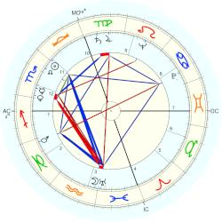 Timothy Leary - natal chart (Placidus)