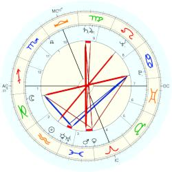 Betty Friedan - natal chart (Placidus)