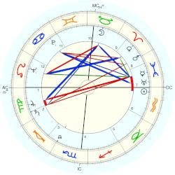 Hugh Downs - natal chart (Placidus)