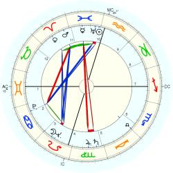 Out of Body 5383 - natal chart (Placidus)